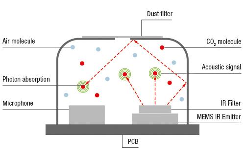 ThingPulse AMo CO2 monitor, sensor working principle